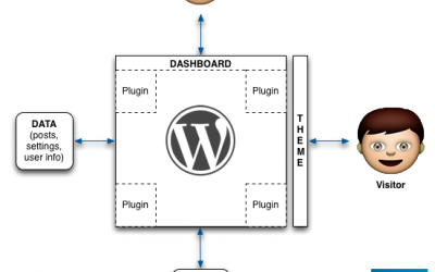 WordPress explanation in one shot