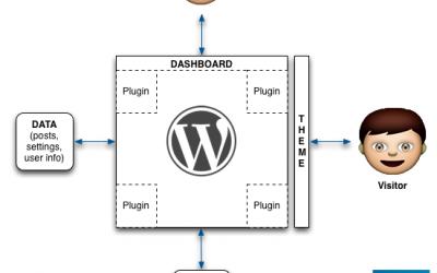 WordPress explanation in one shot